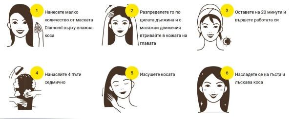 utiliser un masque capillaire