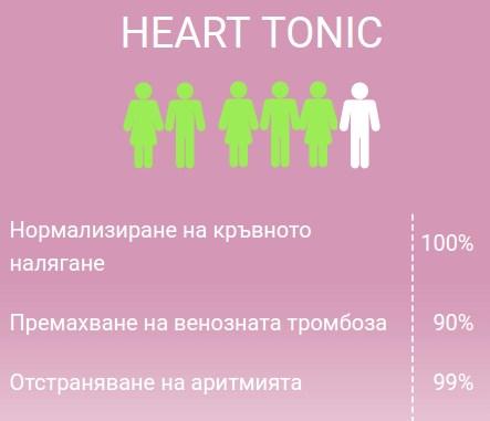 avis tonique cardiaque, action des gouttes