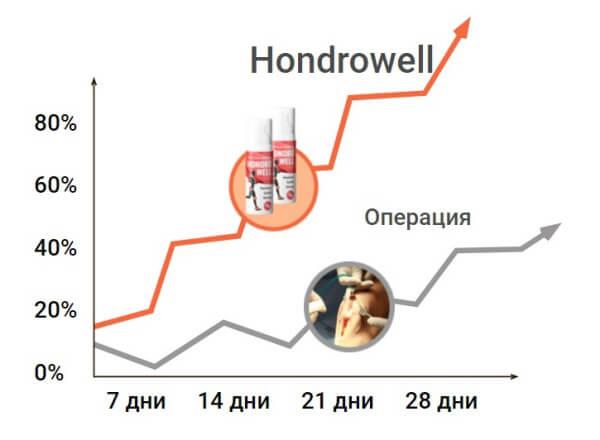 chondrowell, opération